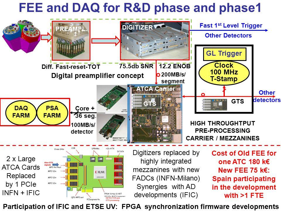 FEE and DAQ for R&D phase and phase1 DAQ FARM PSA FARM Core + 36 seg.