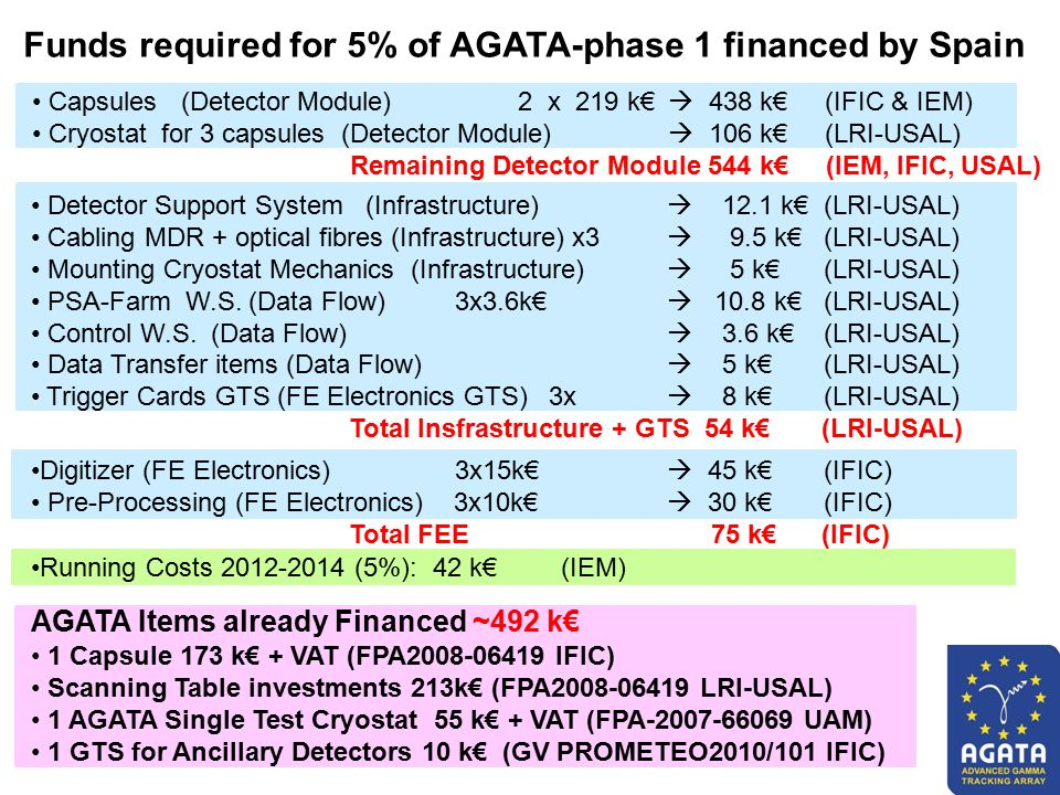 Funds required for 5% of AGATA-phase 1 financed by Spain Capsules (Detector Module) 2 x 219 k€  438 k€ (IFIC & IEM) Cryostat for 3 capsules (Detector Module)  106 k€ (LRI-USAL) Remaining Detector Module 544 k€ (IEM, IFIC, USAL) 1 Capsule 173 k€ + VAT (FPA2008-06419 IFIC) Scanning Table investments 213k€ (FPA2008-06419 LRI-USAL) 1 AGATA Single Test Cryostat 55 k€ + VAT (FPA-2007-66069 UAM) 1 GTS for Ancillary Detectors 10 k€ (GV PROMETEO2010/101 IFIC) Detector Support System (Infrastructure)  12.1 k€ (LRI-USAL) Cabling MDR + optical fibres (Infrastructure) x3  9.5 k€ (LRI-USAL) Mounting Cryostat Mechanics (Infrastructure)  5 k€ (LRI-USAL) PSA-Farm W.S.