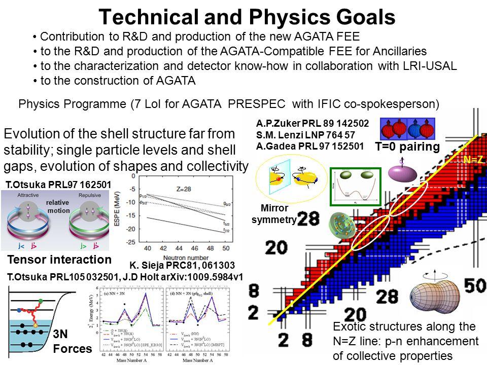 N=Z T=0 pairing Technical and Physics Goals K. Sieja PRC81, 061303 T.Otsuka PRL105 032501, J.D Holt arXiv:1009.5984v1 3N Forces T.Otsuka PRL97 162501