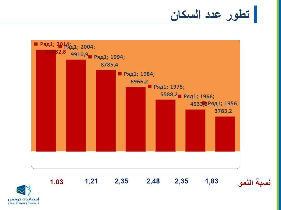 هيكلة المشتغلين حسب المستوى التعليمي (%)