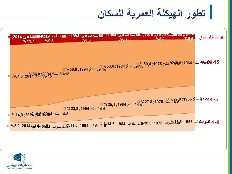توزيع المساكن حسب عدد الغرف (%) غرفة واحدة4 غرف3 غرفغرفتان5 غرف فما فوق