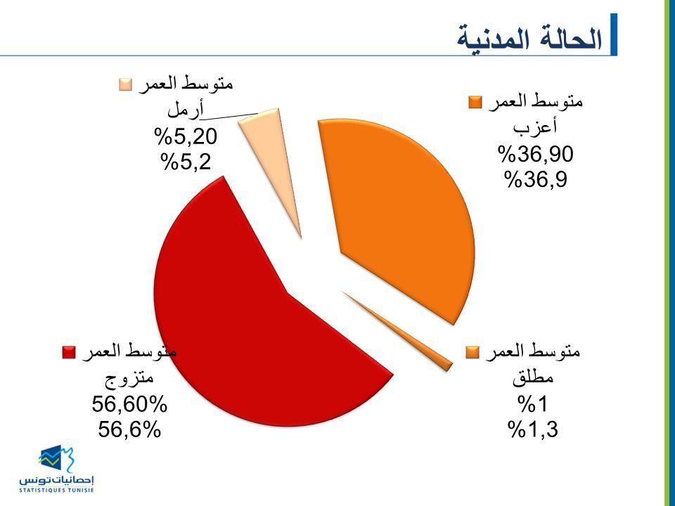 توزيع العاطلين عن العمل حسب مدّة البطالة (%)
