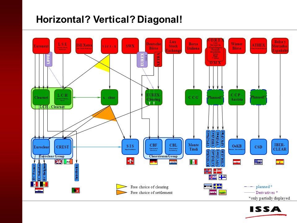 Horizontal Vertical Diagonal!