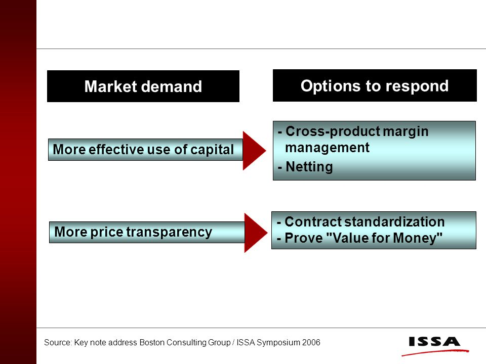More effective use of capital - Cross-product margin management - Netting Market demand Options to respond More price transparency - Contract standardization - Prove Value for Money Source: Key note address Boston Consulting Group / ISSA Symposium 2006