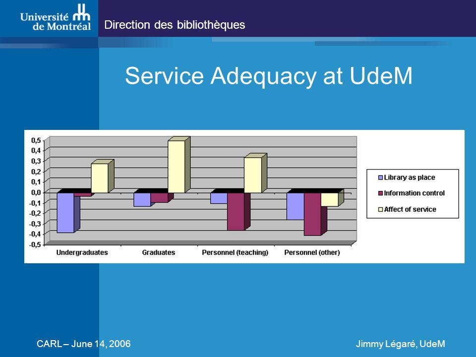 Direction des bibliothèques CARL – June 14, 2006Jimmy Légaré, UdeM Service Adequacy at UdeM