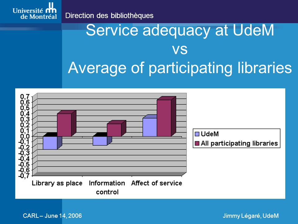 Direction des bibliothèques CARL – June 14, 2006Jimmy Légaré, UdeM Service adequacy at UdeM vs Average of participating libraries