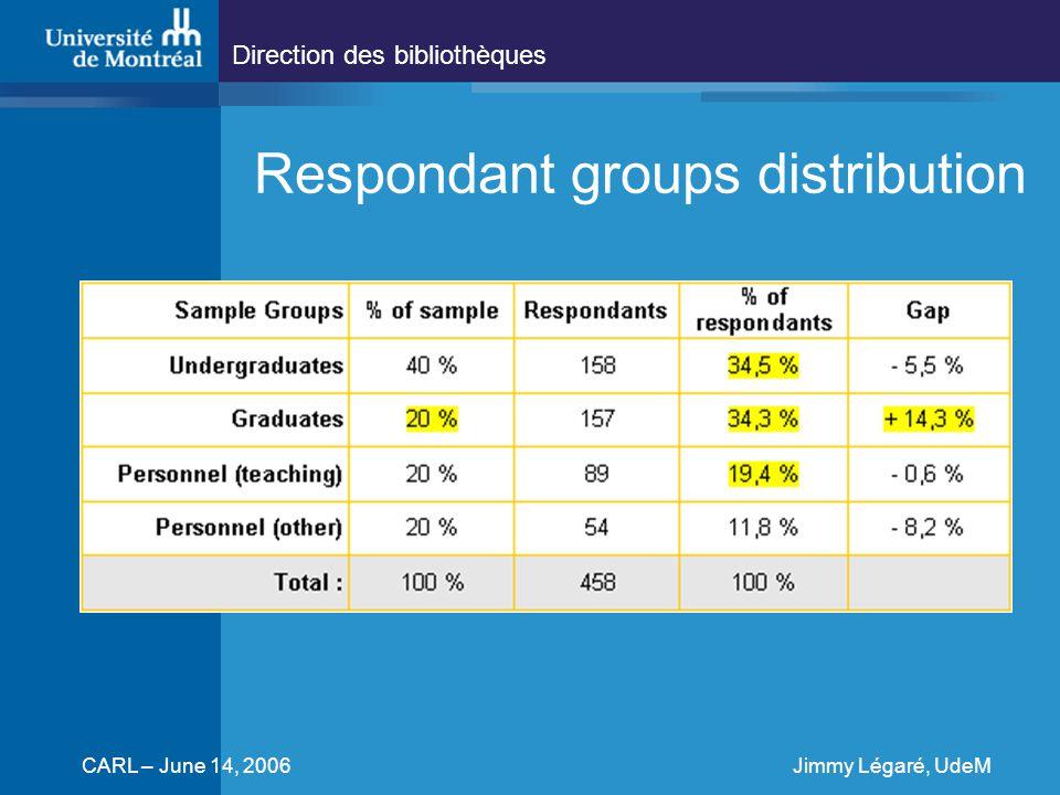 Direction des bibliothèques CARL – June 14, 2006Jimmy Légaré, UdeM Respondant groups distribution