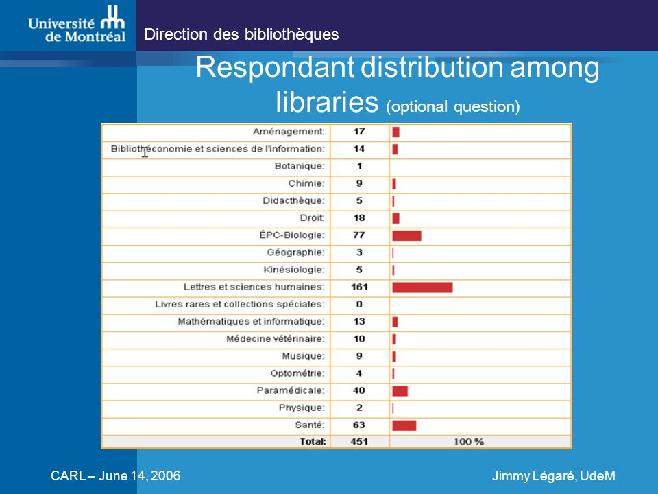 Direction des bibliothèques CARL – June 14, 2006Jimmy Légaré, UdeM Respondant distribution among libraries (optional question)