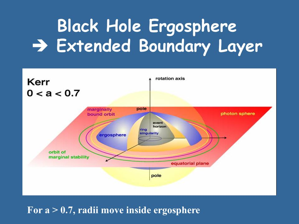 Black Hole Ergosphere  Extended Boundary Layer For a > 0.7, radii move inside ergosphere