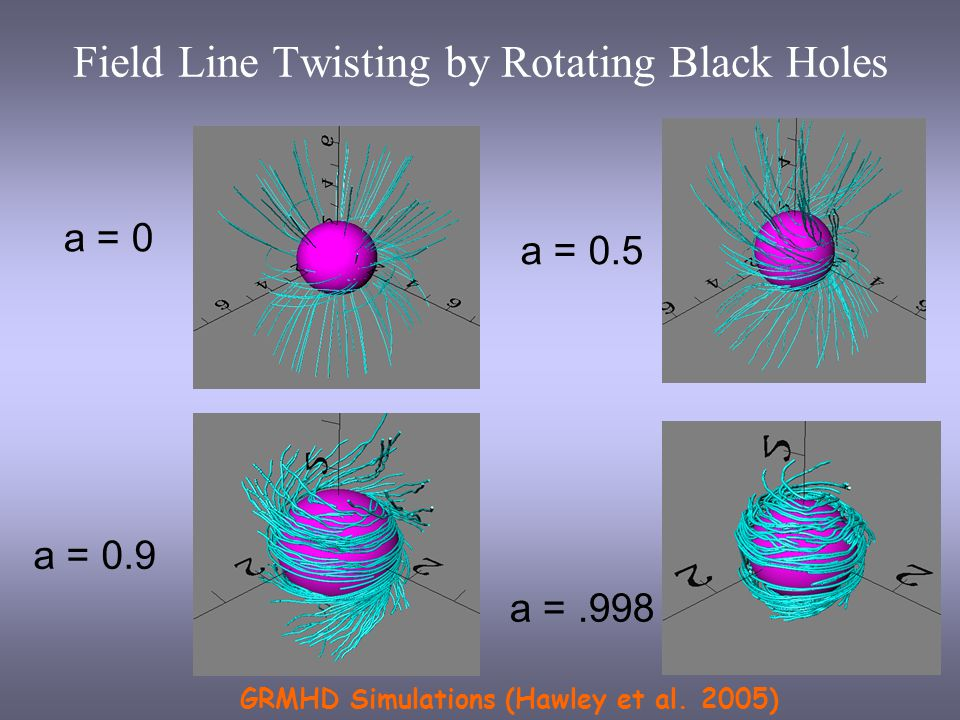 Field Line Twisting by Rotating Black Holes a = 0 a = 0.9 a = 0.5 a =.998 GRMHD Simulations (Hawley et al.
