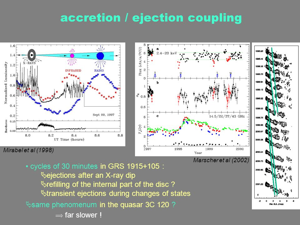 accretion / ejection coupling cycles of 30 minutes in GRS 1915+105 :  ejections after an X-ray dip  refilling of the internal part of the disc .