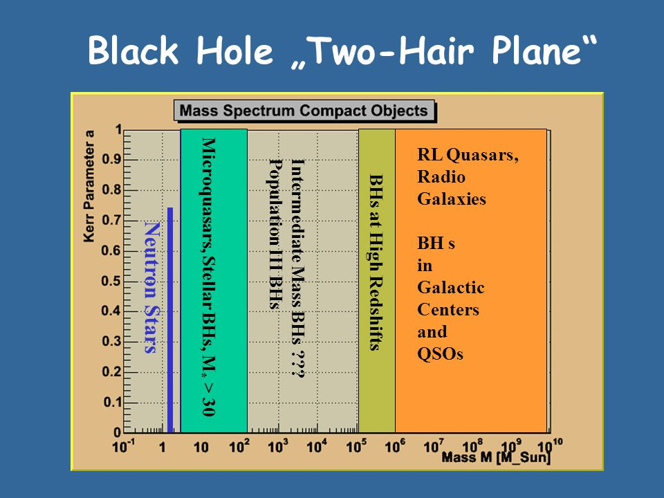 "Black Hole ""Two-Hair Plane RL Quasars, Radio Galaxies BH s in Galactic Centers and QSOs BHs at High Redshifts Microquasars, Stellar BHs, M * > 30 Intermediate Mass BHs Population III BHs Neutron Stars"