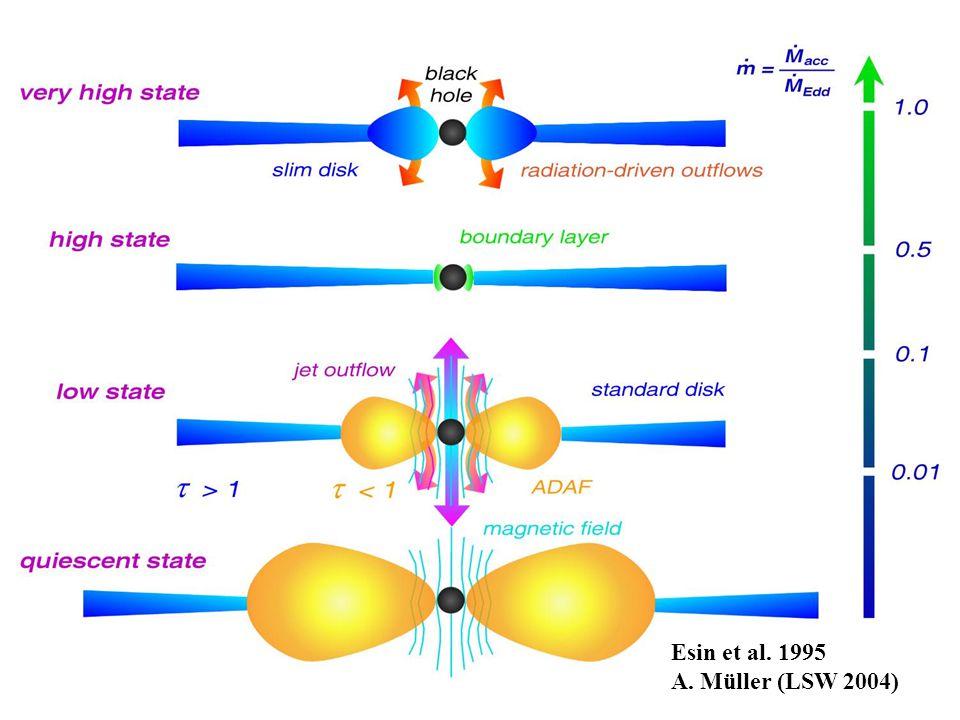 Esin et al. 1995 A. Müller (LSW 2004)