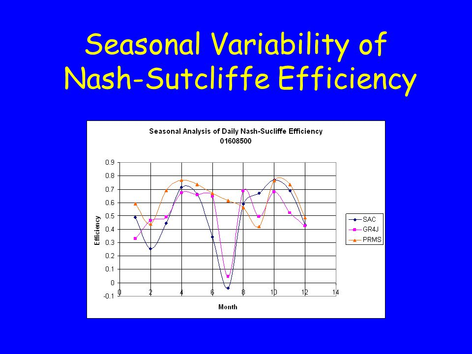 Seasonal Variability of Nash-Sutcliffe Efficiency