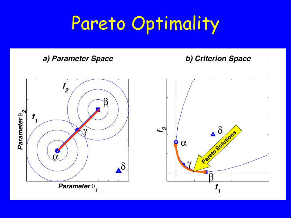 Pareto Optimality Pareto Solutions