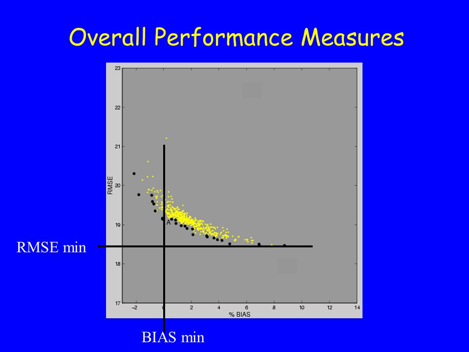 Overall Performance Measures RMSE min BIAS min