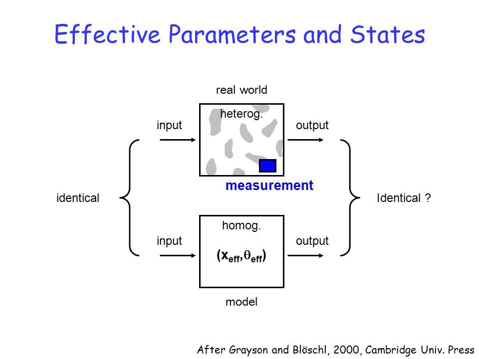 homog. (x eff,  eff ) input output identicalIdentical ? heterog. measurement After Grayson and Blöschl, 2000, Cambridge Univ. Press real world model