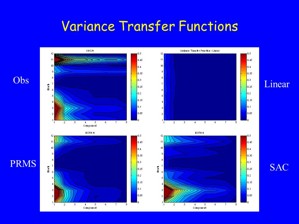 Variance Transfer Functions Obs Linear PRMS SAC