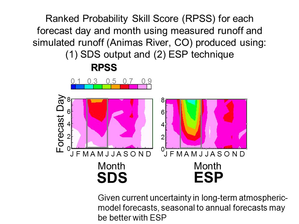Ranked Probability Skill Score (RPSS) for each forecast day and month using measured runoff and simulated runoff (Animas River, CO) produced using: (1) SDS output and (2) ESP technique Forecast Day Month J F M A M J J A S O N D 8642086420 8642086420 0.1 0.3 0.5 0.7 0.9RPSS ESP SDS Perfect Forecast: RPSS=1 Given current uncertainty in long-term atmospheric- model forecasts, seasonal to annual forecasts may be better with ESP