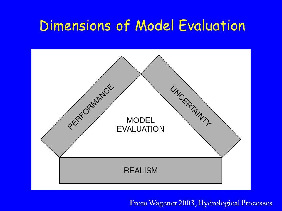 Parameter Sensitivity The single, best-fit model assumption