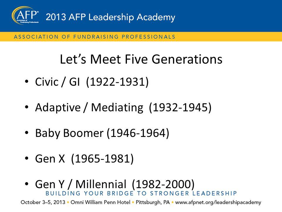 Let's Meet Five Generations Civic / GI (1922-1931) Adaptive / Mediating (1932-1945) Baby Boomer (1946-1964) Gen X (1965-1981) Gen Y / Millennial (1982