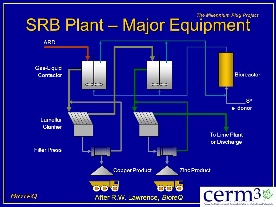 The Millennium Plug Project SRB Plant – Major Equipment BioteQ After R.W. Lawrence, BioteQ Copper ProductZinc Product ARD Bioreactor S o e - donor Lam