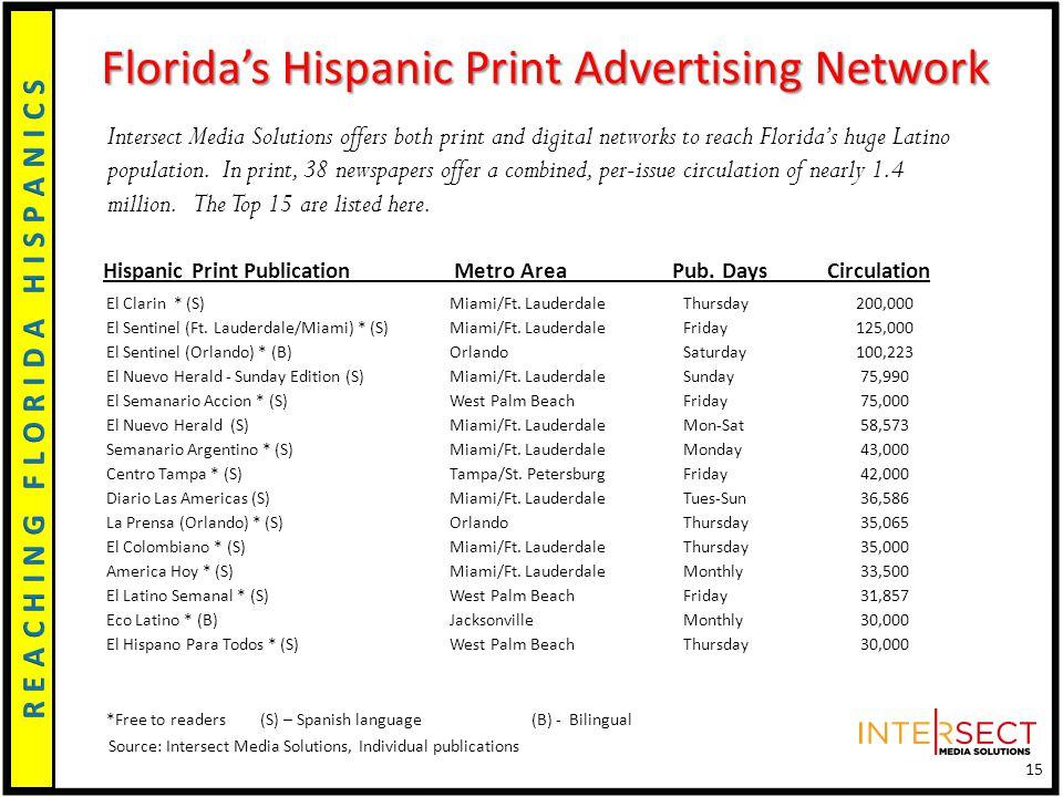 Hispanic Print Publication Metro Area Pub.