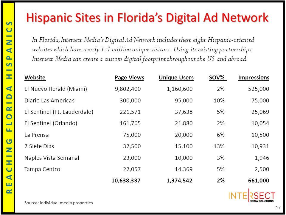 Hispanic Sites in Florida's Digital Ad Network WebsitePage Views Unique UsersSOV% Impressions El Nuevo Herald (Miami)9,802,4001,160,6002%525,000 Diario Las Americas300,00095,00010%75,000 El Sentinel (Ft.