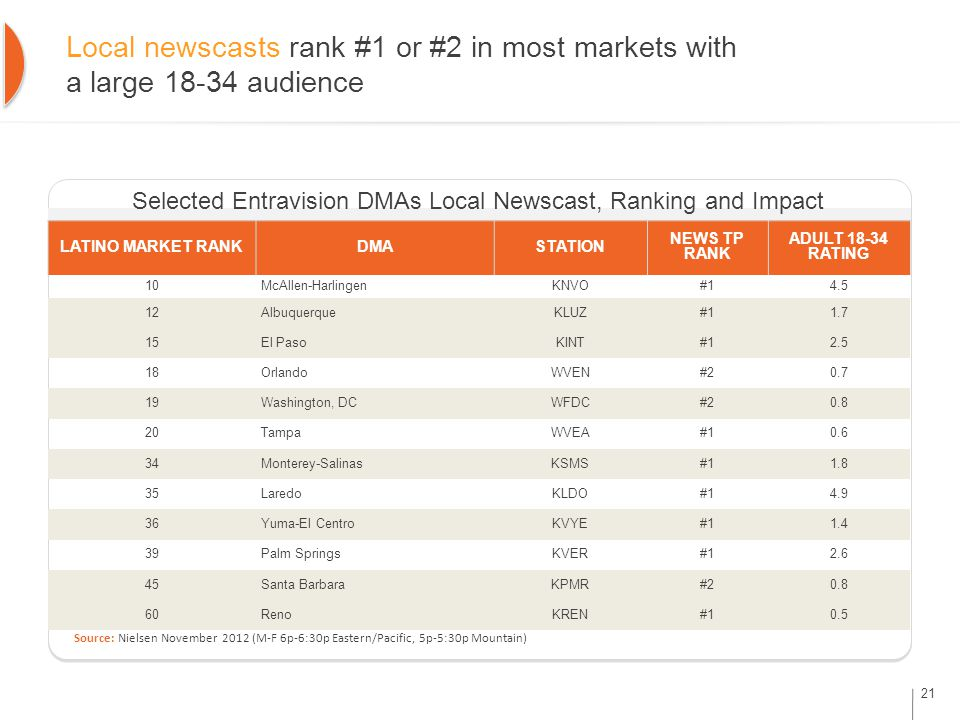 Local newscasts rank #1 or #2 in most markets with a large 18-34 audience Selected Entravision DMAs Local Newscast, Ranking and Impact Source: Nielsen November 2012 (M-F 6p-6:30p Eastern/Pacific, 5p-5:30p Mountain) LATINO MARKET RANKDMASTATION NEWS TP RANK ADULT 18-34 RATING 10McAllen-HarlingenKNVO#14.5 12AlbuquerqueKLUZ#11.7 15El PasoKINT#12.5 18OrlandoWVEN#20.7 19Washington, DCWFDC#20.8 20TampaWVEA#10.6 34Monterey-SalinasKSMS#11.8 35LaredoKLDO#14.9 36Yuma-El CentroKVYE#11.4 39Palm SpringsKVER#12.6 45Santa BarbaraKPMR#20.8 60RenoKREN#10.5 21