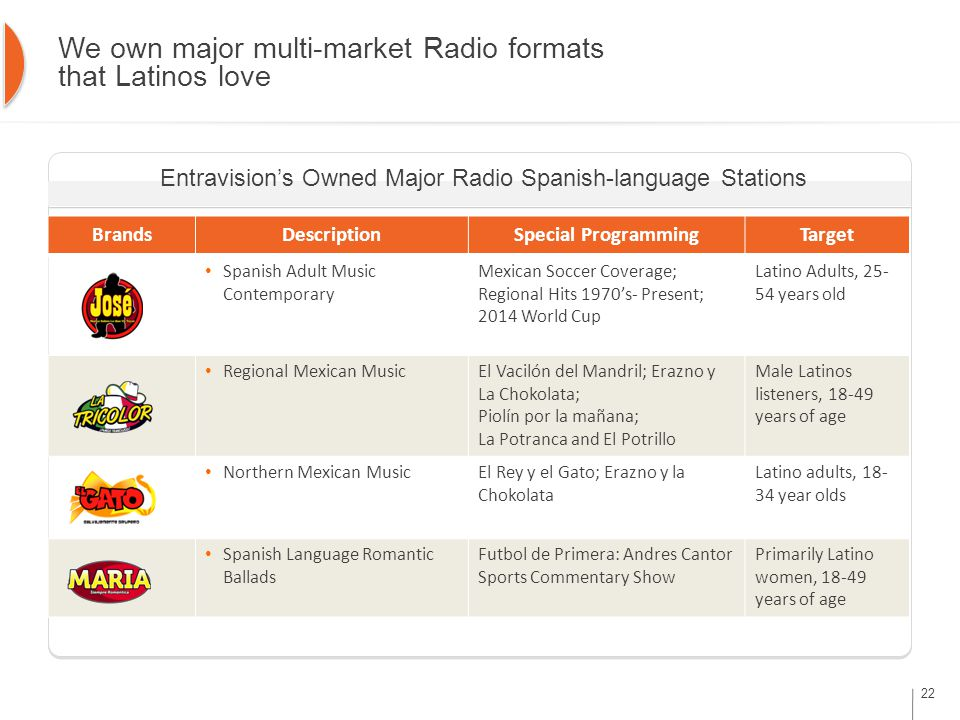 We own major multi-market Radio formats that Latinos love Entravision's Owned Major Radio Spanish-language Stations BrandsDescriptionSpecial ProgrammingTarget Spanish Adult Music Contemporary Mexican Soccer Coverage; Regional Hits 1970's- Present; 2014 World Cup Latino Adults, 25- 54 years old Regional Mexican MusicEl Vacilón del Mandril; Erazno y La Chokolata; Piolín por la mañana; La Potranca and El Potrillo Male Latinos listeners, 18-49 years of age Northern Mexican MusicEl Rey y el Gato; Erazno y la Chokolata Latino adults, 18- 34 year olds Spanish Language Romantic Ballads Futbol de Primera: Andres Cantor Sports Commentary Show Primarily Latino women, 18-49 years of age 22