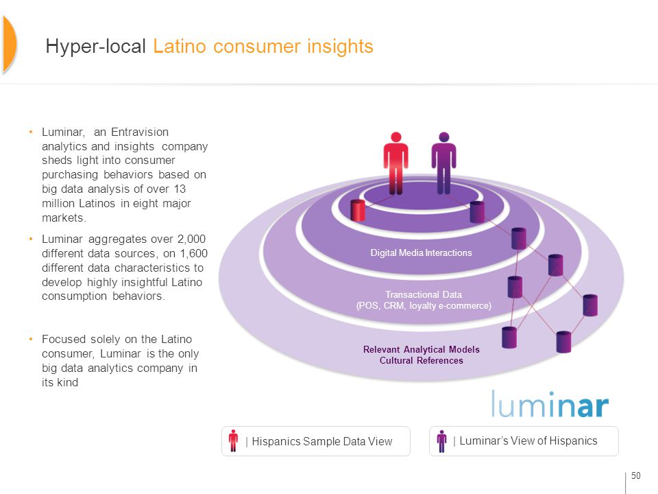 Hyper-local Latino consumer insights Luminar, an Entravision analytics and insights company sheds light into consumer purchasing behaviors based on big data analysis of over 13 million Latinos in eight major markets.
