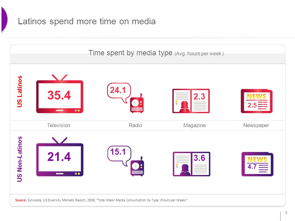 Source: Synovate, US Diversity Markets Report, 2008, Total Mean Media Consumption by Type (Hours per Week) .
