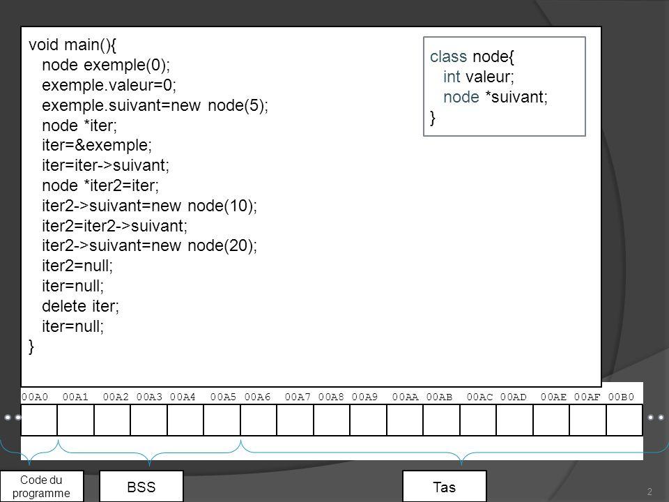 00A0 00A1 00A2 00A3 00A4 00A5 00A6 00A7 00A8 00A9 00AA 00AB 00AC 00AD 00AE 00AF 00B0 2 Code du programme BSSTas void main(){ node exemple(0); exemple.valeur=0; exemple.suivant=new node(5); node *iter; iter=&exemple; iter=iter->suivant; node *iter2=iter; iter2->suivant=new node(10); iter2=iter2->suivant; iter2->suivant=new node(20); iter2=null; iter=null; delete iter; iter=null; } class node{ int valeur; node *suivant; }