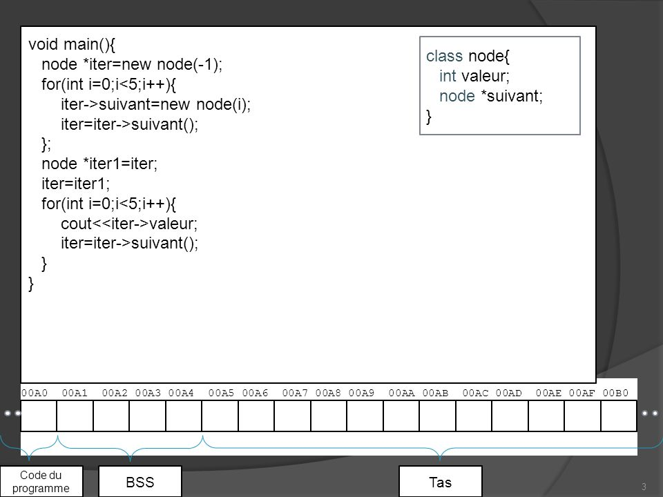 00A0 00A1 00A2 00A3 00A4 00A5 00A6 00A7 00A8 00A9 00AA 00AB 00AC 00AD 00AE 00AF 00B0 3 Code du programme BSSTas void main(){ node *iter=new node(-1); for(int i=0;i<5;i++){ iter->suivant=new node(i); iter=iter->suivant(); }; node *iter1=iter; iter=iter1; for(int i=0;i<5;i++){ cout valeur; iter=iter->suivant(); } class node{ int valeur; node *suivant; }