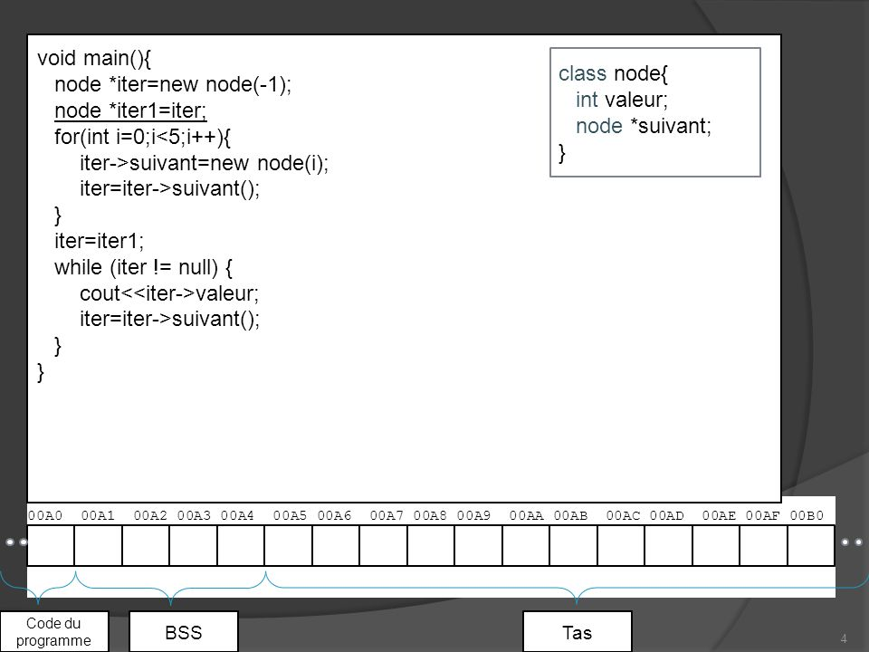 00A0 00A1 00A2 00A3 00A4 00A5 00A6 00A7 00A8 00A9 00AA 00AB 00AC 00AD 00AE 00AF 00B0 4 Code du programme BSSTas void main(){ node *iter=new node(-1); node *iter1=iter; for(int i=0;i<5;i++){ iter->suivant=new node(i); iter=iter->suivant(); } iter=iter1; while (iter != null) { cout valeur; iter=iter->suivant(); } class node{ int valeur; node *suivant; }
