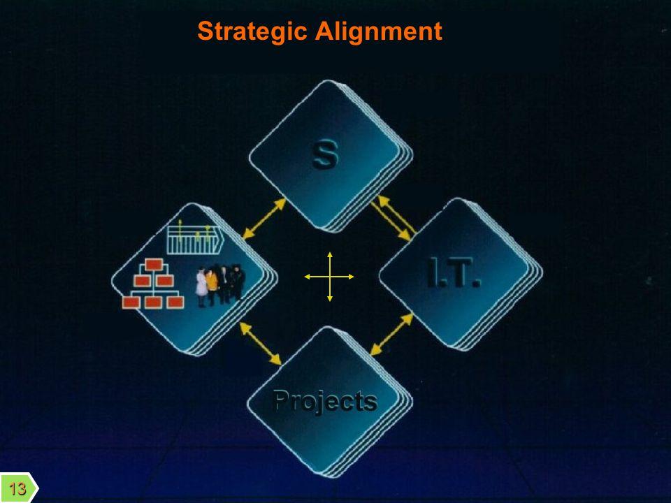 ©J.-F.David 2003 Strategic Alignment 13
