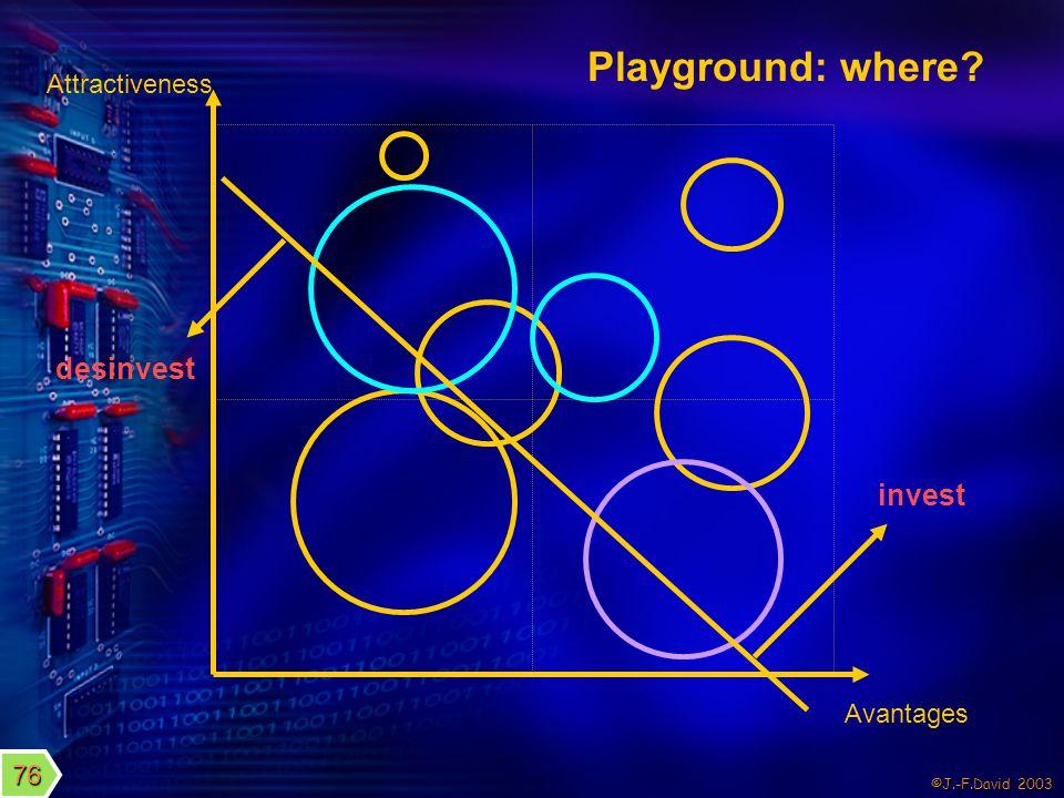 ©J.-F.David 2003 Playground: where? Attractiveness Avantages invest desinvest 76