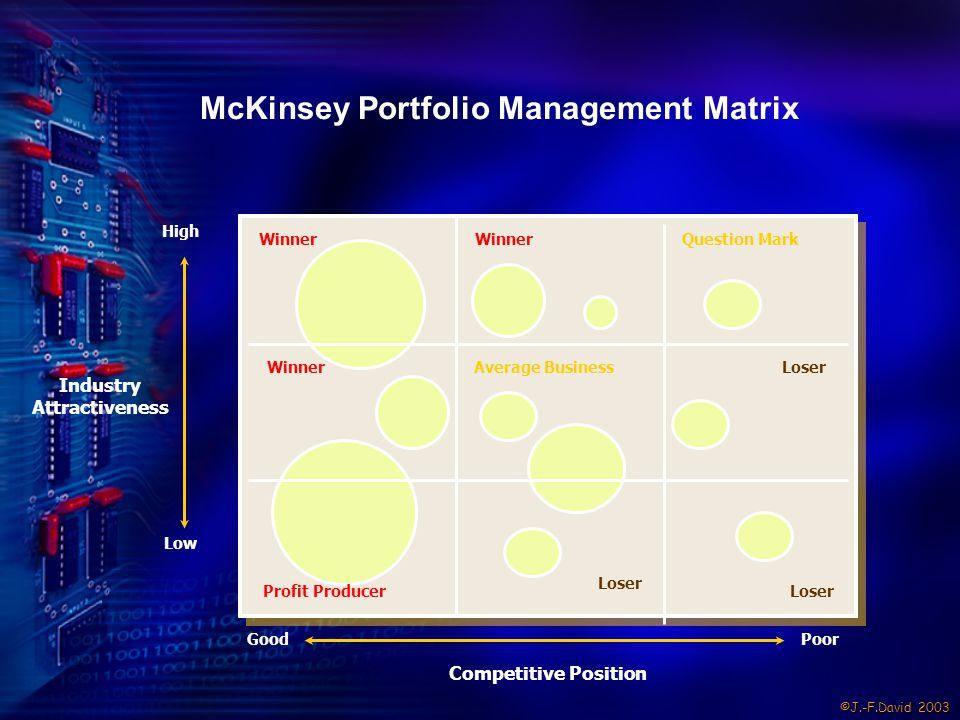 ©J.-F.David 2003 McKinsey Portfolio Management Matrix Industry Attractiveness Competitive Position GoodPoor Low High WinnerQuestion Mark LoserProfit P