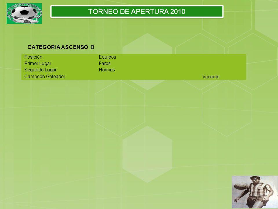PosiciónEquipos Primer LugarFaros Segundo LugarHomies Campeón Goleador Vacante TORNEO DE APERTURA 2010 CATEGORIA ASCENSO B