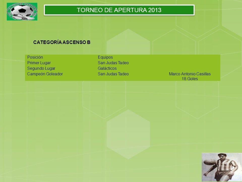 PosiciónEquipos Primer LugarSan Judas Tadeo Segundo LugarGalácticos Campeón GoleadorSan Judas TadeoMarco Antonio Casillas 18 Goles CATEGORÍA ASCENSO B TORNEO DE APERTURA 2013