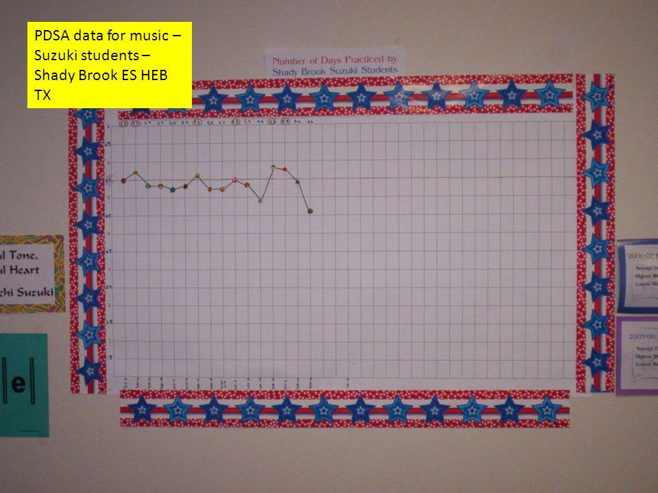 PDSA data for music – Suzuki students – Shady Brook ES HEB TX