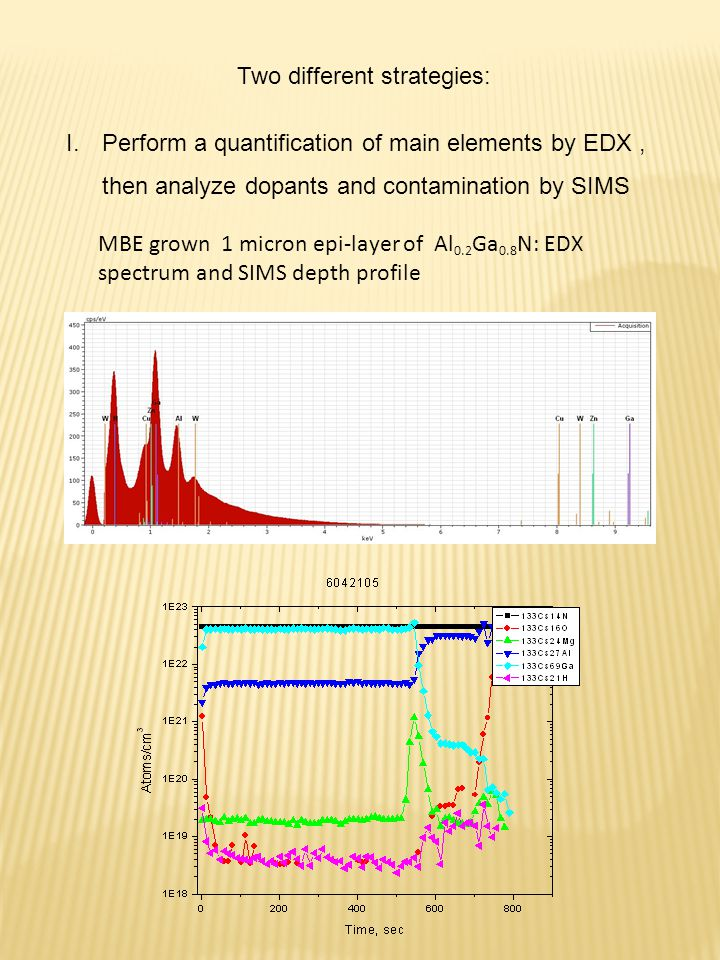 Two different strategies: I.Perform a quantification of main elements by EDX, then analyze dopants and contamination by SIMS MBE grown 1 micron epi-layer of Al 0.2 Ga 0.8 N: EDX spectrum and SIMS depth profile
