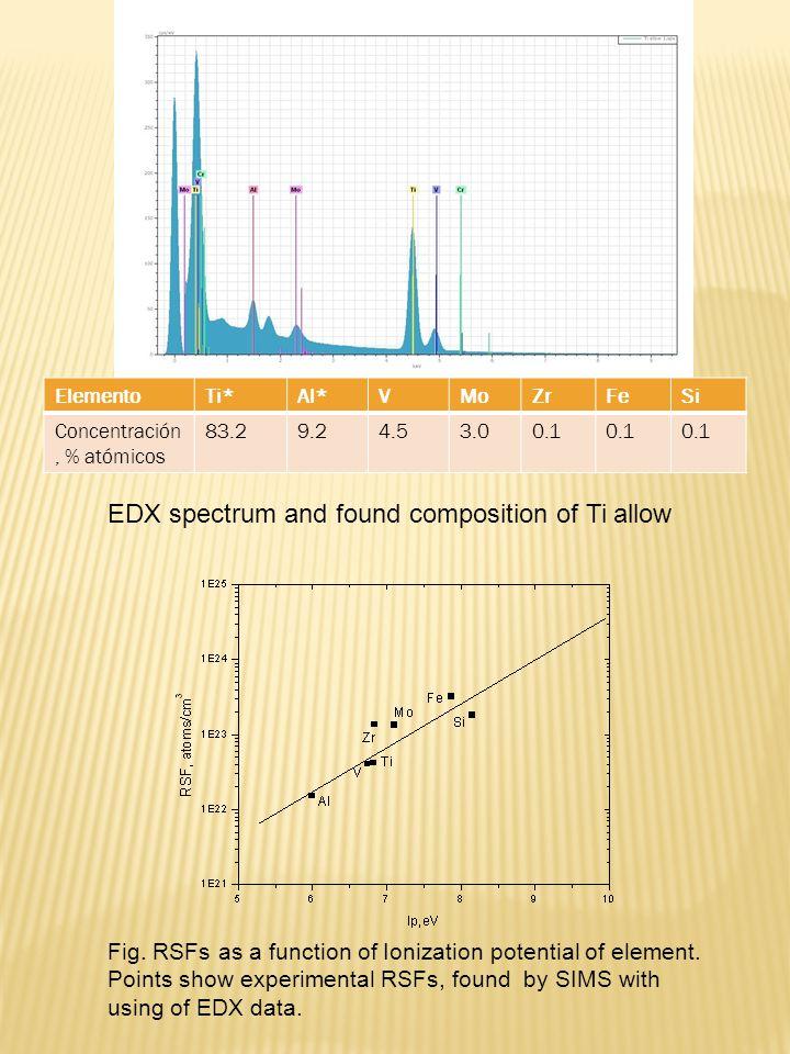 ElementoTi*Al*VMoZrFeSi Concentración, % atómicos 83.29.24.53.00.1 Fig.