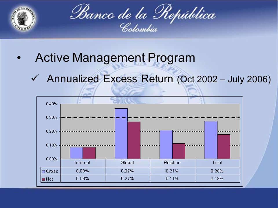 Active Management Program Annualized Excess Return (Oct 2002 – July 2006)