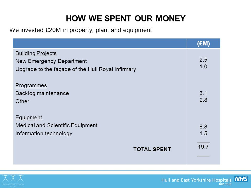 HOW WE SPENT OUR MONEY We invested £20M in property, plant and equipment (£M) Building Projects New Emergency Department Upgrade to the façade of the Hull Royal Infirmary Programmes Backlog maintenance Other Equipment Medical and Scientific Equipment Information technology TOTAL SPENT 2.5 1.0 3.1 2.8 8.8 1.5 ____ 19.7 ____
