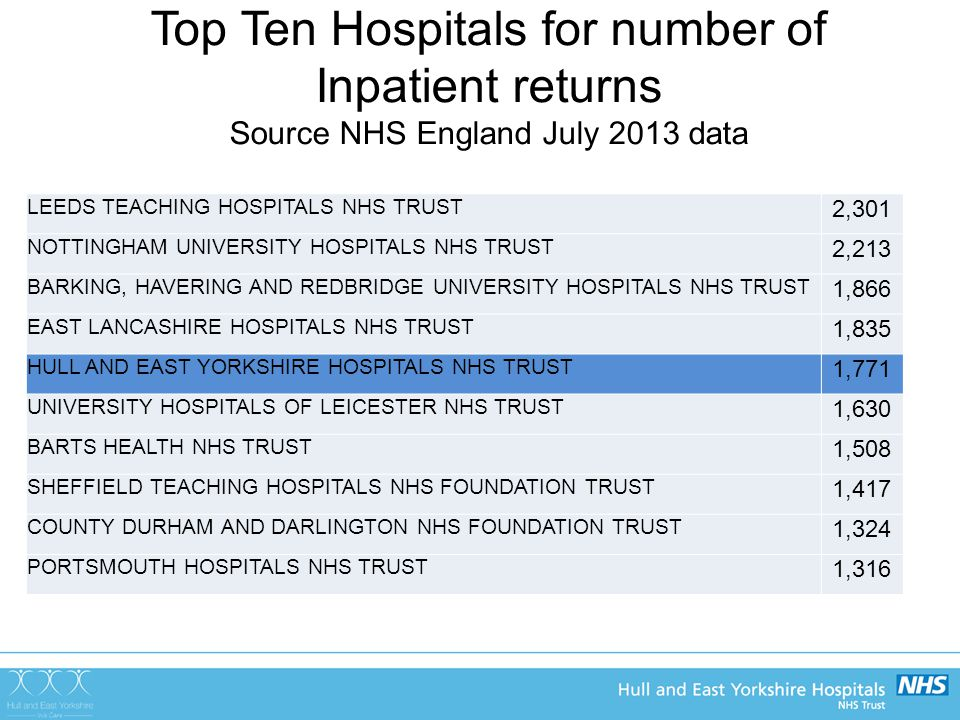 Top Ten Hospitals for number of Inpatient returns Source NHS England July 2013 data LEEDS TEACHING HOSPITALS NHS TRUST 2,301 NOTTINGHAM UNIVERSITY HOSPITALS NHS TRUST 2,213 BARKING, HAVERING AND REDBRIDGE UNIVERSITY HOSPITALS NHS TRUST 1,866 EAST LANCASHIRE HOSPITALS NHS TRUST 1,835 HULL AND EAST YORKSHIRE HOSPITALS NHS TRUST 1,771 UNIVERSITY HOSPITALS OF LEICESTER NHS TRUST 1,630 BARTS HEALTH NHS TRUST 1,508 SHEFFIELD TEACHING HOSPITALS NHS FOUNDATION TRUST 1,417 COUNTY DURHAM AND DARLINGTON NHS FOUNDATION TRUST 1,324 PORTSMOUTH HOSPITALS NHS TRUST 1,316
