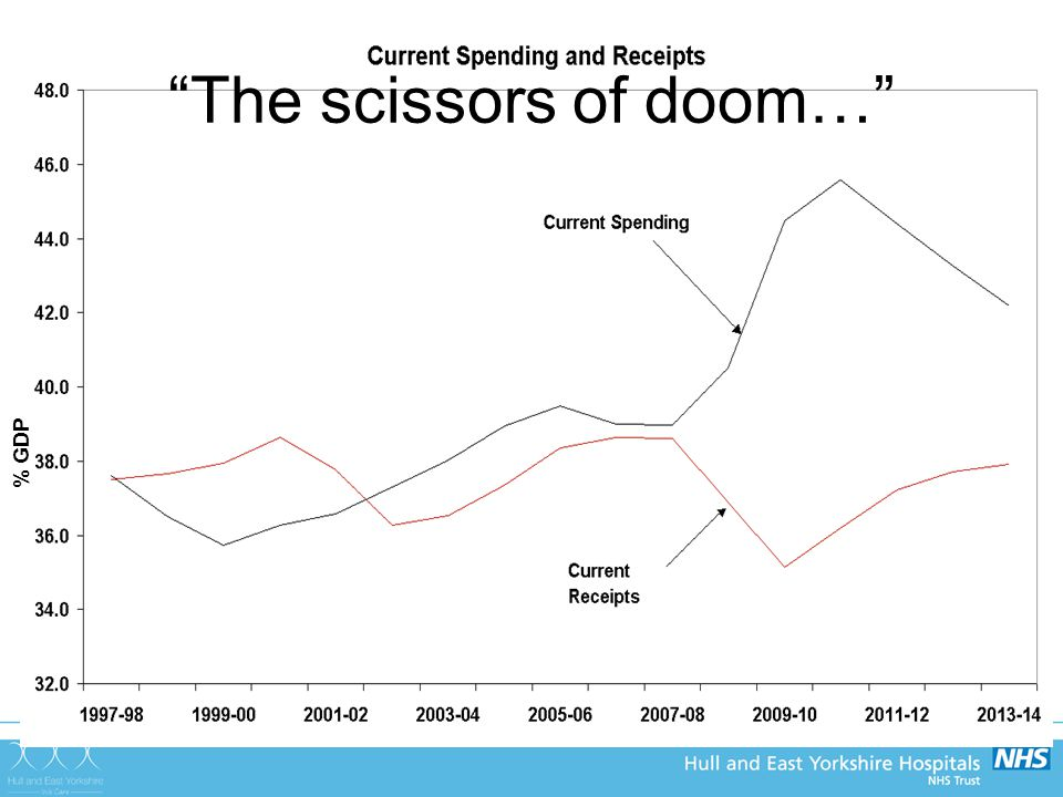 % GDP The scissors of doom…