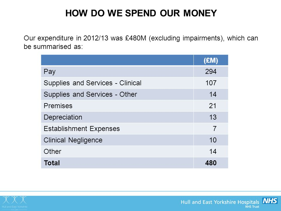 HOW DO WE SPEND OUR MONEY (£M) Pay294 Supplies and Services - Clinical107 Supplies and Services - Other 14 Premises 21 Depreciation 13 Establishment Expenses 7 Clinical Negligence 10 Other 14 Total480 Our expenditure in 2012/13 was £480M (excluding impairments), which can be summarised as: