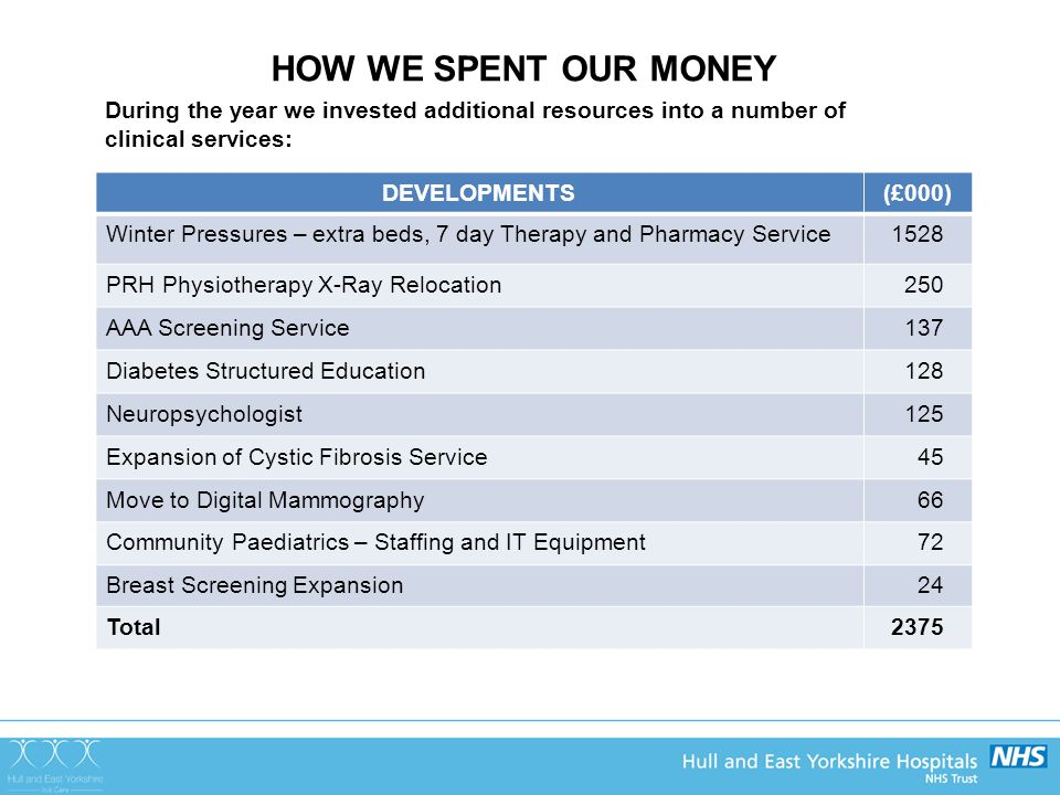 HOW WE SPENT OUR MONEY During the year we invested additional resources into a number of clinical services: DEVELOPMENTS(£000) Winter Pressures – extra beds, 7 day Therapy and Pharmacy Service1528 PRH Physiotherapy X-Ray Relocation 250 AAA Screening Service 137 Diabetes Structured Education 128 Neuropsychologist 125 Expansion of Cystic Fibrosis Service 45 Move to Digital Mammography 66 Community Paediatrics – Staffing and IT Equipment 72 Breast Screening Expansion 24 Total2375