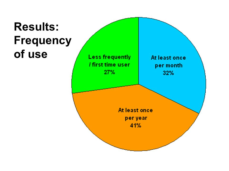 Results: Frequency of use